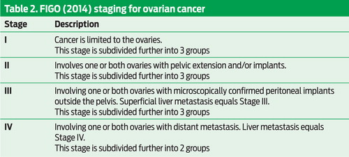 Ovarian Cancer British Journal Of Healthcare Assistants