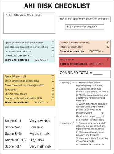 Acute Kidney Injury A Risk Scoring System For General Surgical Patients British Journal Of Nursing