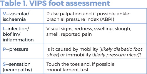 Identifying And Treating Foot Ulcers In Patients With Diabetes Saving Feet Legs And Lives Journal Of Wound Care Cm to feet and inches converter. foot ulcers in patients with diabetes