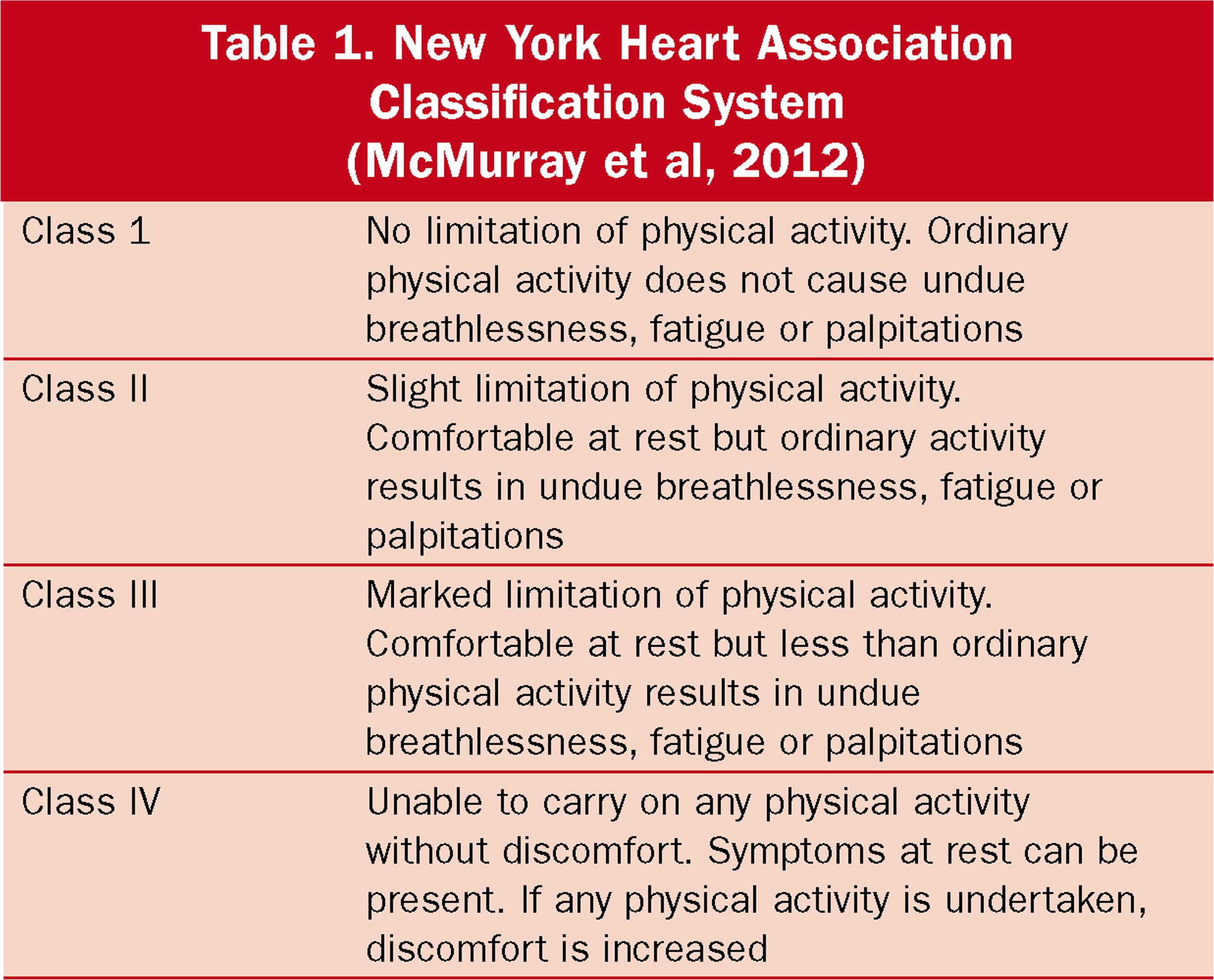 milrinone therapy in adults with heart failure | british journal