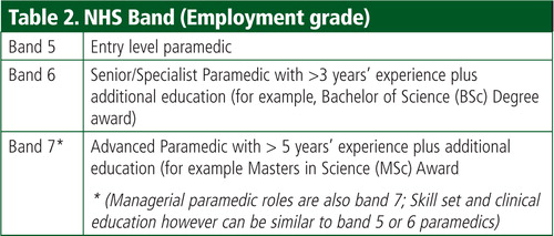 paramedics and their role in end of life care perceptions and